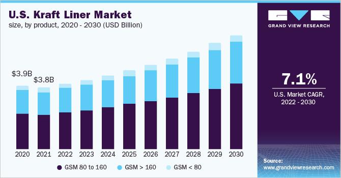 U.S. kraft liner market