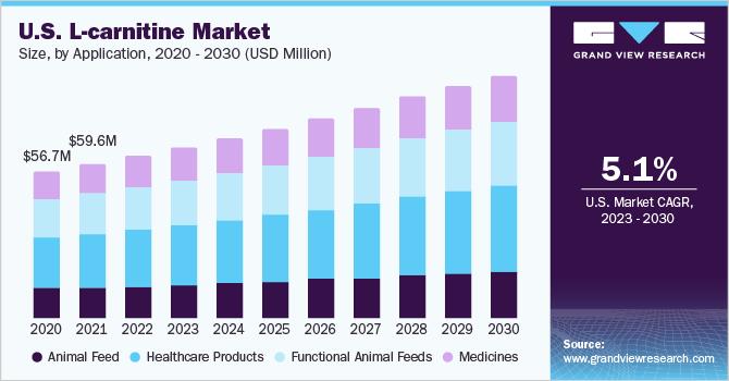 U.S. L-carnitine market