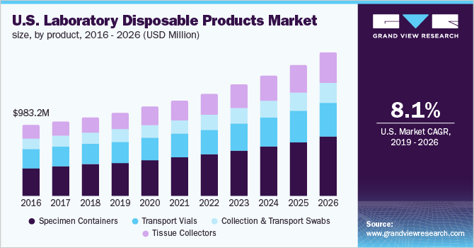 U.S. laboratory disposable products market