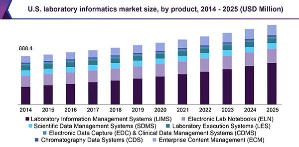 U.S. laboratory informatics market size, by product, 2014 - 2025 (USD Million)