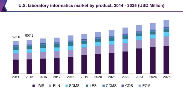 U.S. laboratory informatics market by product, 2014 � 2025 (USD Million)