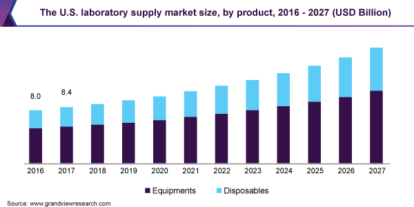 The U.S. laboratory supply market size, by product, 2016 - 2027 (USD Billion)