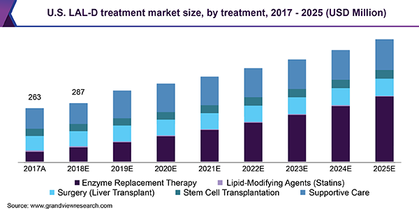 U.S. LAL-D treatment market