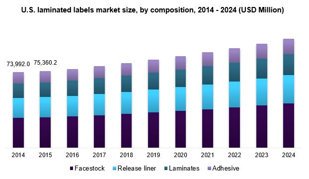 U.S. laminated labels market