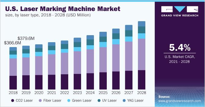 U.S. laser marking machine market size