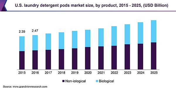 U.S. laundry detergent pods Market