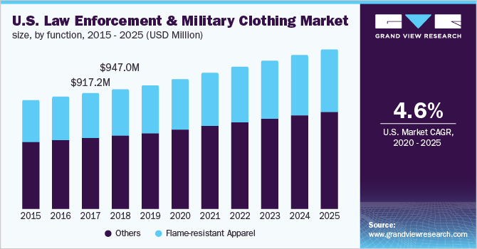 U.S. law enforcement and military clothing market