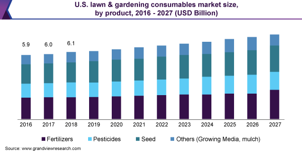 U.S. lawn & gardening consumables market size, by product, 2016 - 2027 (USD Billion)