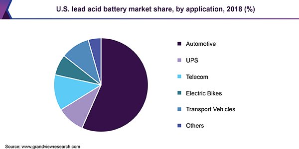 U.S. lead acid battery market share, by application, 2018 (%)