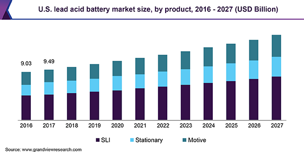 U.S. lead acid battery market, by product, 2014 - 2025 (USD Million)