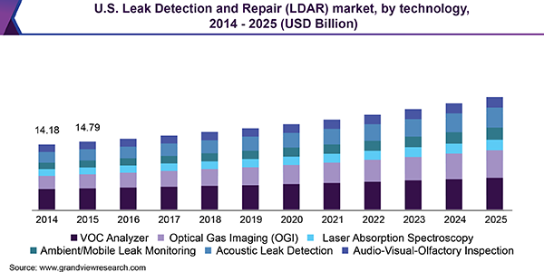 Leak Detection Amp Repair Market Size Ldar Industry Report