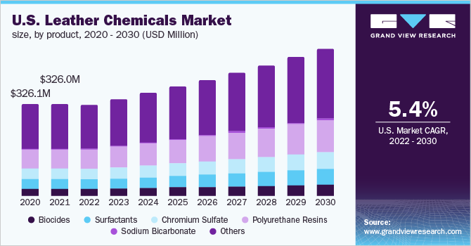 U.S. leather chemicals market