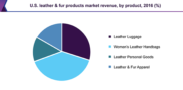 U.S. leather & fur products market