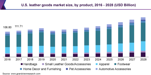 U.S. leather goods market