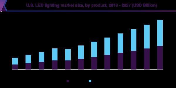 Led Lighting Market Size Share