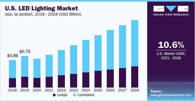 U.S. LED lighting market size, by type, 2015-2025 (USD Billion)