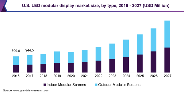 U.S. LED modular display market size, by type, 2016 - 2027 (USD Million)