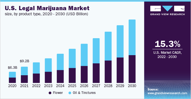 Legal Marijuana Market Size, Growth & Analysis | Industry