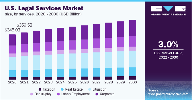 U.S. legal services market size, by services, 2014 - 2025 (USD Billion)