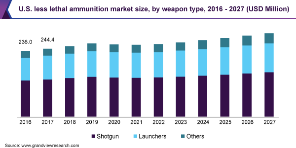 Less Lethal Ammunition Market