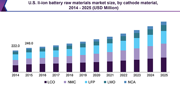 U.S. li-ion battery raw materials market size, by cathode material, 2014 - 2025 (USD Million)
