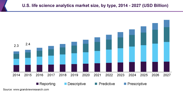 U.S. life science analytics market size, by type, 2014 - 2027 (USD Billion)