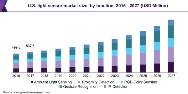 U.S. light sensor market size, by function, 2016 - 2027 (USD Million)