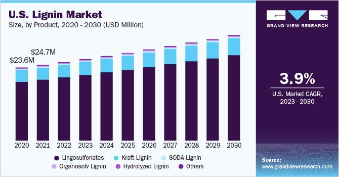 U.S. lignin market size, by product, 2014 - 2025 (USD Million)