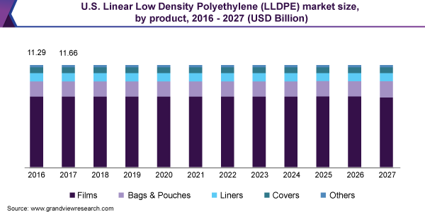 U.S. Linear Low Density Polyethylene (LLDPE) market size, by product, 2016 - 2027 (USD Billion)