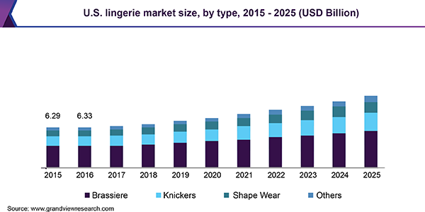 U.S. lingerie market size, by type, 2015 - 2025 (USD Billion)
