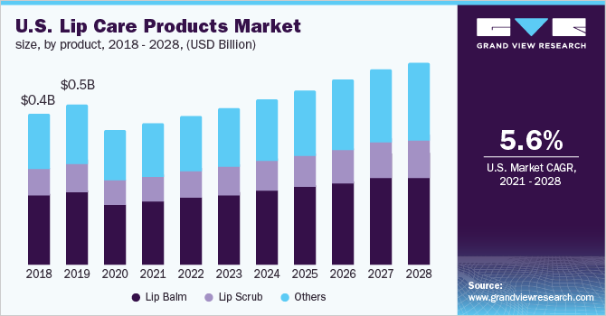 U.S. lip care products market