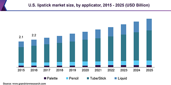 U.S. lipstick market size, by applicator, 2015 - 2025 (USD Billion)