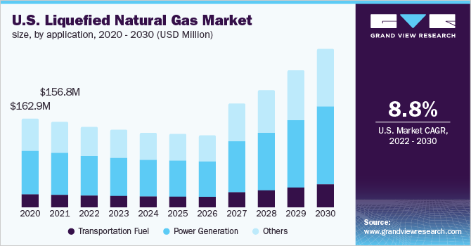The U.S. liquefied natural gas market demand, by application, 2016 - 2027 (Million Tons)