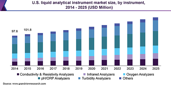 U.S. liquid analytical instrument market