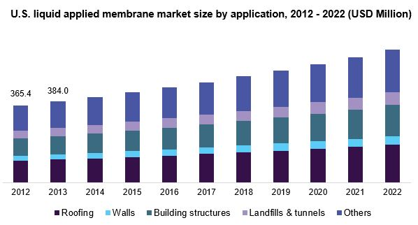 U.S. liquid applied membrane market share, by end-use, 2015 (%)