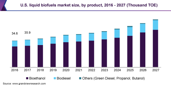 U.S. liquid biofuels market size, by product, 2016 - 2027 (Thousand TOE)