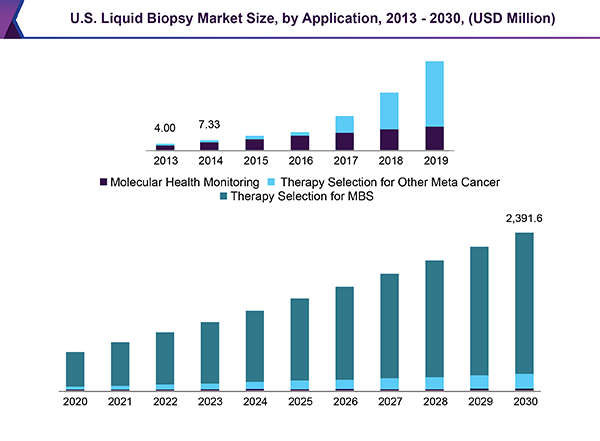 Global Liquid Biopsy Market Size Amp Share Industry Report