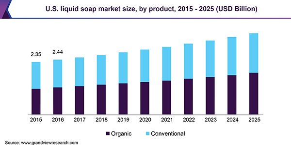 U.S. liquid soap market