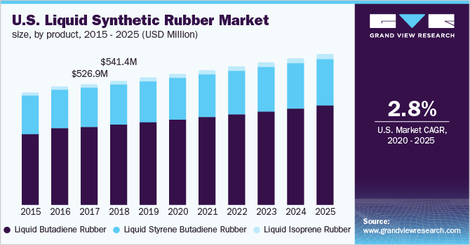 U.S. liquid synthetic rubber market
