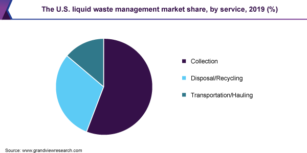 The U.S. liquid waste management market share