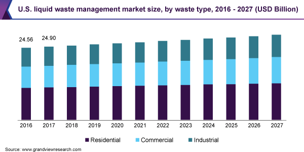 U.S. liquid waste management market size