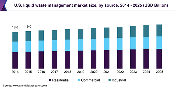 U.S. liquid waste management market