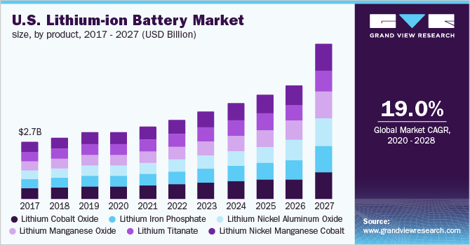 The U.S. lithium-ion battery market size, by product, 2016 - 2027 (USD Billion)