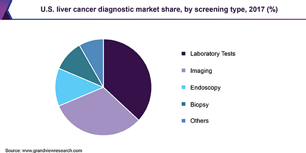 U.S. liver cancer diagnostic market