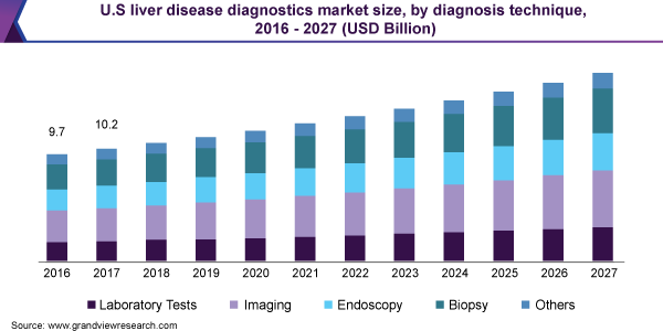 U.S liver disease diagnostics market size, by diagnosis technique, 2016-2027 (USD Billion)