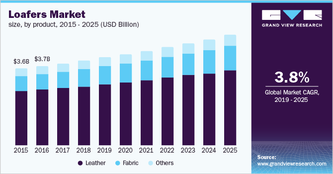 U.S. loafers market size, by product, 2015 - 2025 (USD Billion)