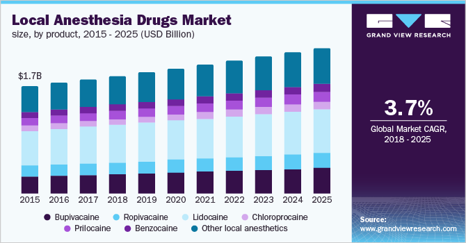 U.S. local anesthesia drugs market