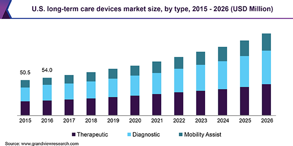 U.S. long-term care devices market size, by type, 2015 - 2026 (USD Million)