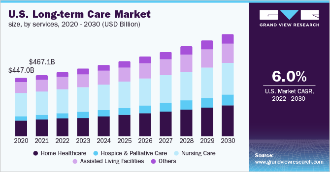 U.S. Long Term Care (LTC) market