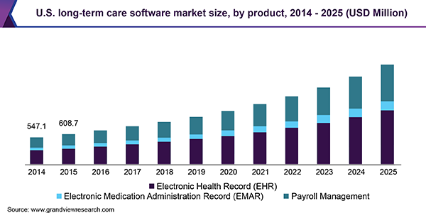 U.S. long-term care software market size, by product, 2014 - 2025 (USD Million)